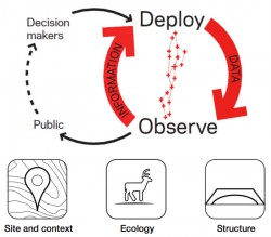 Integrated adaptive design for wildlife movement under climate change