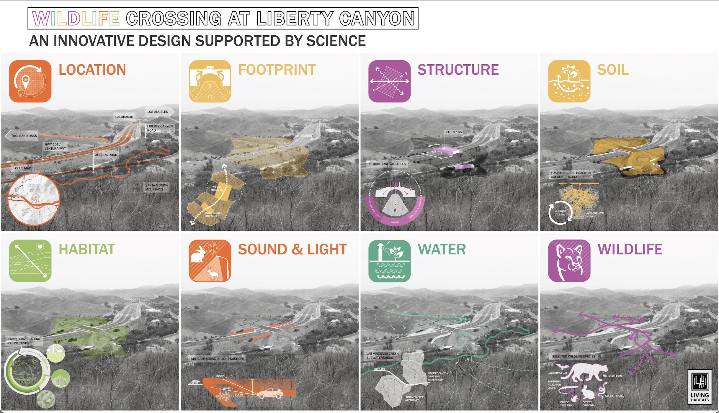 NWF & Living Habitats - Science Design Graphic